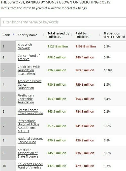Worst Charities List 2013
